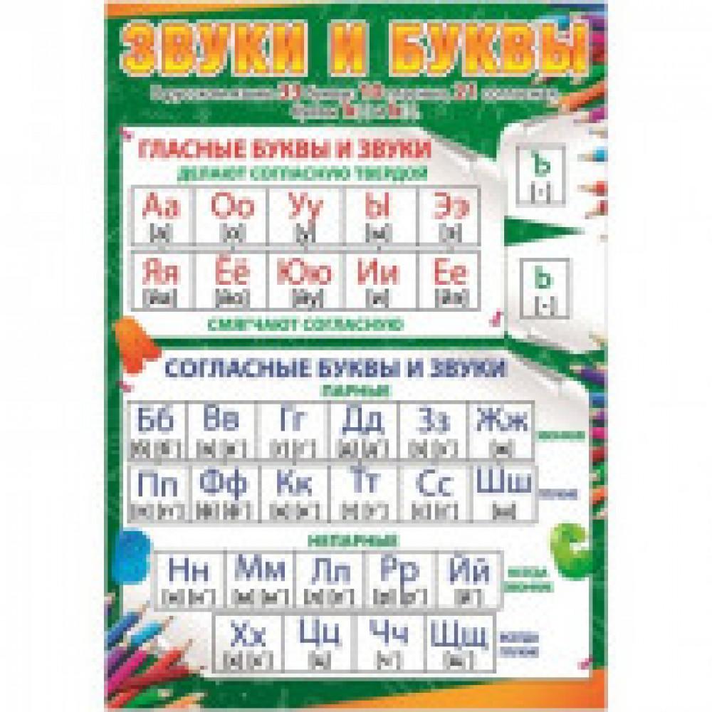 Плакат Звуки и буквы, 490х690, 31258